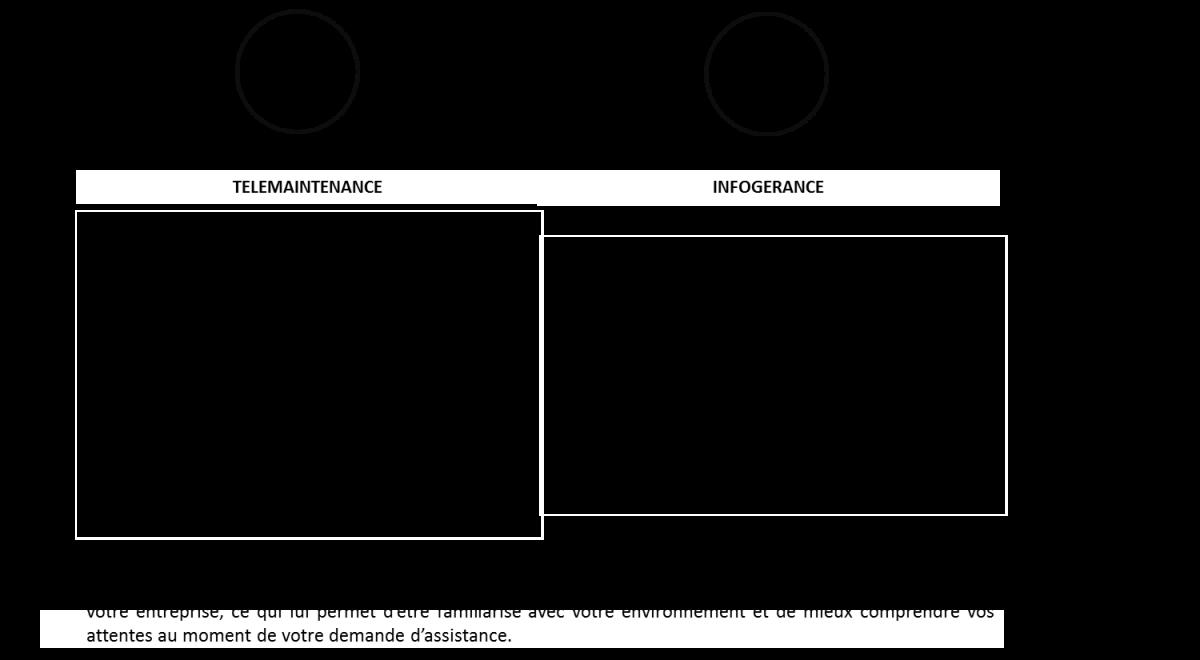 L' OPERATION DE TELEMAINTENANCE     Sur votre poste,elle est totalement transparente, vous ne commandez plus votre ordinateur l'operateur s'en charge directement par l'intermédiaire d'un outil de prise en main à distance.  Selon les clients les outils installés sont diffèrent, lors de la mise en place du cahier des charges un de nos techniciens installe un agent de contrôle sur le poste en maintenance et le paramètre afin qu'il communique en permanence avec notre plateforme de gestion.  Lors d'un incident ou d'un simple besoin d'assistance, l'operateur se connecte au poste concerné et applique la procédure d'intervention en toute simplicité et instantanément.     L'engagement de nos équipes vous assurent une réactivité et un professionnalisme rigoureux, c'est pourquoi nous nous engageons à répondre au demande de nos clients dans un délai le plus court possible cependant le maximum sera de 4h pour les pannes bloquantes et 24h pour les pannes pénalisantes du lundi au vendredi de 9h à 18h.  Les services liens Sdsl, Adsl ou Fibre peuvent bénéficier de contrat VIP 24/24 7/7.